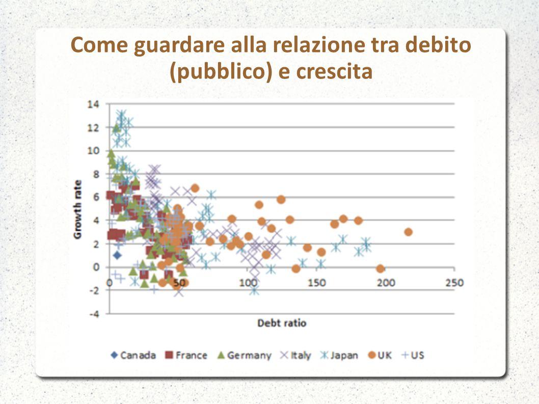 Come guardare alla relazione tra debito (pubblico) e crescita