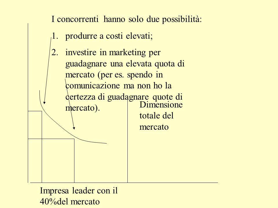 Dimensione totale del mercato Impresa leader con il 40%del mercato Economie di scala o di esperienza significative rispetto alla dimensione totale del mercato