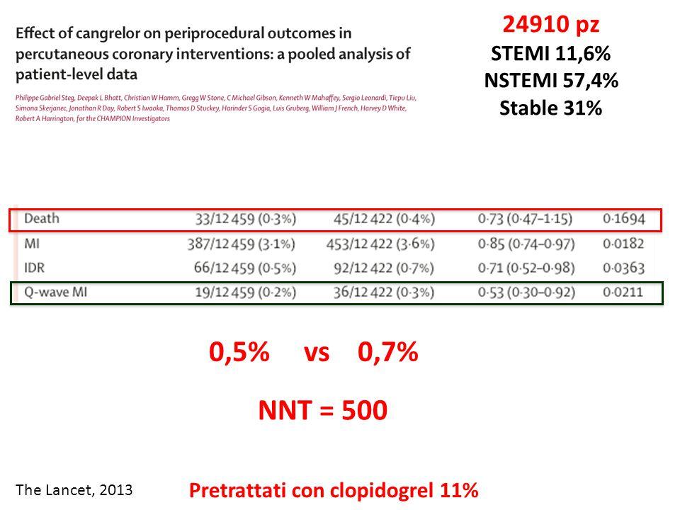 The Lancet, 2013 24910 pz STEMI 11,6% NSTEMI 57,4% Stable 31% Pretrattati con clopidogrel 11% 0,5% vs 0,7% NNT = 500