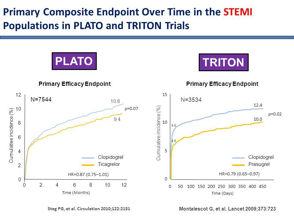 Primary Composite Endpoint Over Time in the STEMI Populations in PLATO and TRITON Trials PLATO TRITON Steg PG, et al. Circulation 2010;122:2131 N=7544