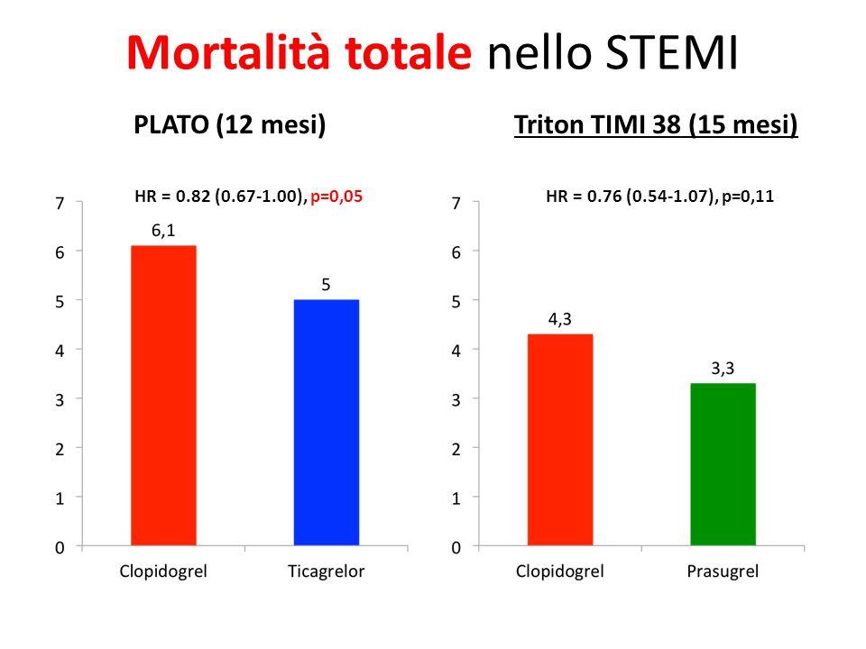 Mortalità totale nello STEMI PLATO (12 mesi) Triton TIMI 38 (15 mesi) HR = 0.76 (0.54-1.07), p=0,11 HR = 0.82 (0.67-1.00), p=0,05