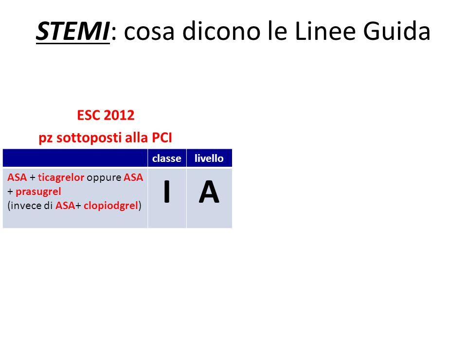 STEMI: cosa dicono le Linee Guida ESC 2012 pz sottoposti alla PCI classelivello ASA + ticagrelor oppure ASA + prasugrel (invece di ASA+ clopiodgrel) I