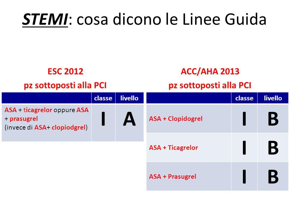 STEMI: cosa dicono le Linee Guida ESC 2012 pz sottoposti alla PCI ACC/AHA 2013 pz sottoposti alla PCI classelivello ASA + Clopidogrel IB ASA + Ticagre