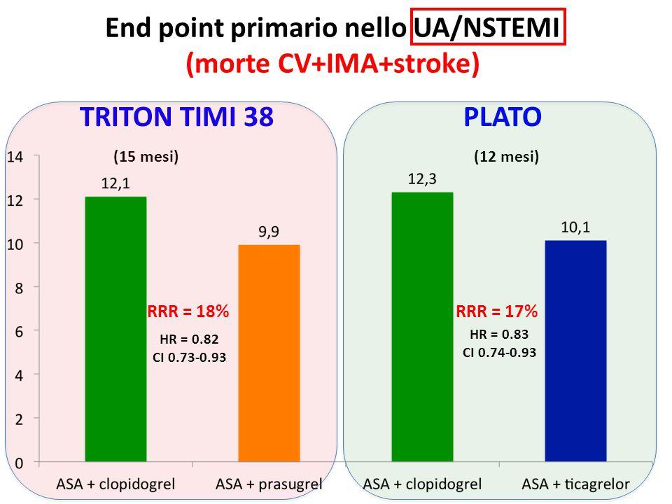 End point primario nello UA/NSTEMI (morte CV+IMA+stroke) TRITON TIMI 38 PLATO (15 mesi) (12 mesi) HR = 0.83 CI 0.74-0.93 HR = 0.82 CI 0.73-0.93 RRR =