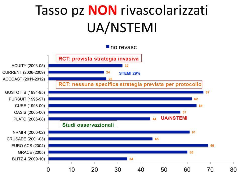 Studi osservazionali UA/NSTEMI RCT: prevista strategia invasiva RCT: nessuna specifica strategia prevista per protocollo Tasso pz NON rivascolarizzati