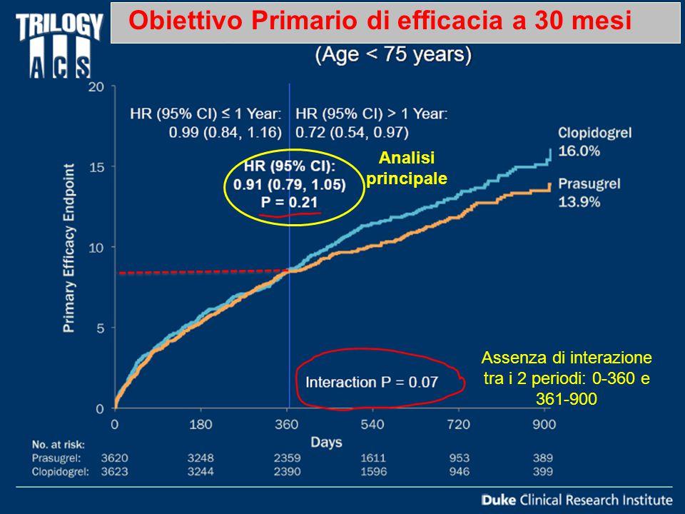 Analisi principale Assenza di interazione tra i 2 periodi: 0-360 e 361-900 Obiettivo Primario di efficacia a 30 mesi