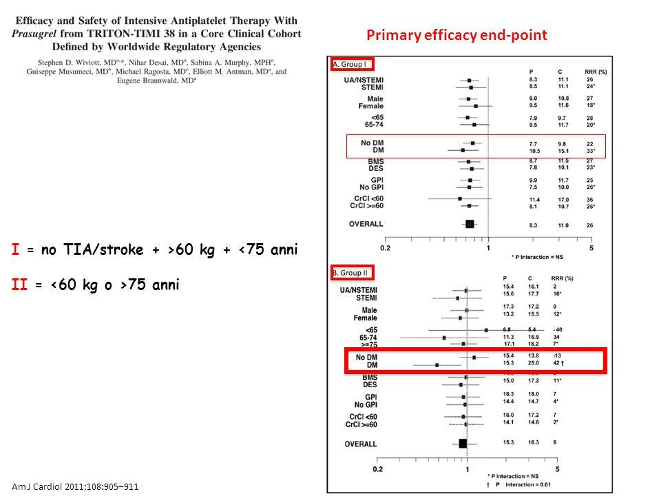 I = no TIA/stroke + >60 kg + <75 anni II = 75 anni Primary efficacy end-point Am J Cardiol 2011;108:905–911
