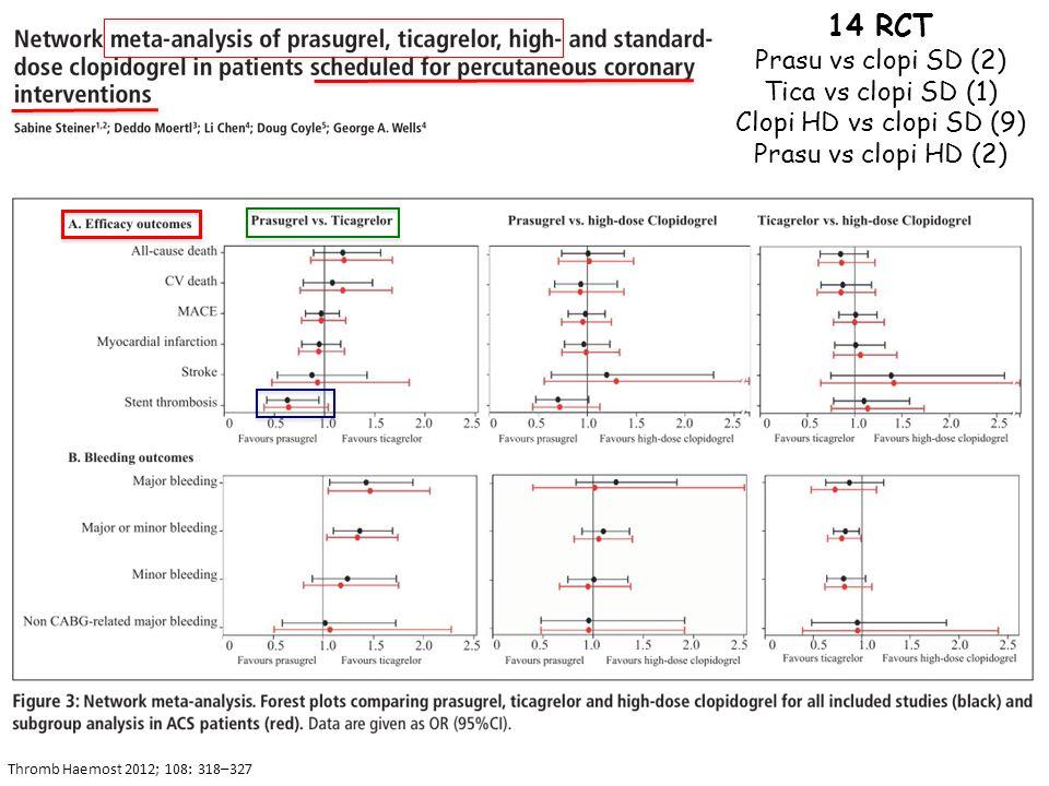 Thromb Haemost 2012; 108: 318–327 14 RCT Prasu vs clopi SD (2) Tica vs clopi SD (1) Clopi HD vs clopi SD (9) Prasu vs clopi HD (2)