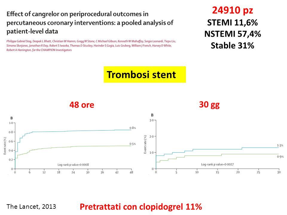 The Lancet, 2013 24910 pz STEMI 11,6% NSTEMI 57,4% Stable 31% Trombosi stent 48 ore 30 gg Pretrattati con clopidogrel 11%