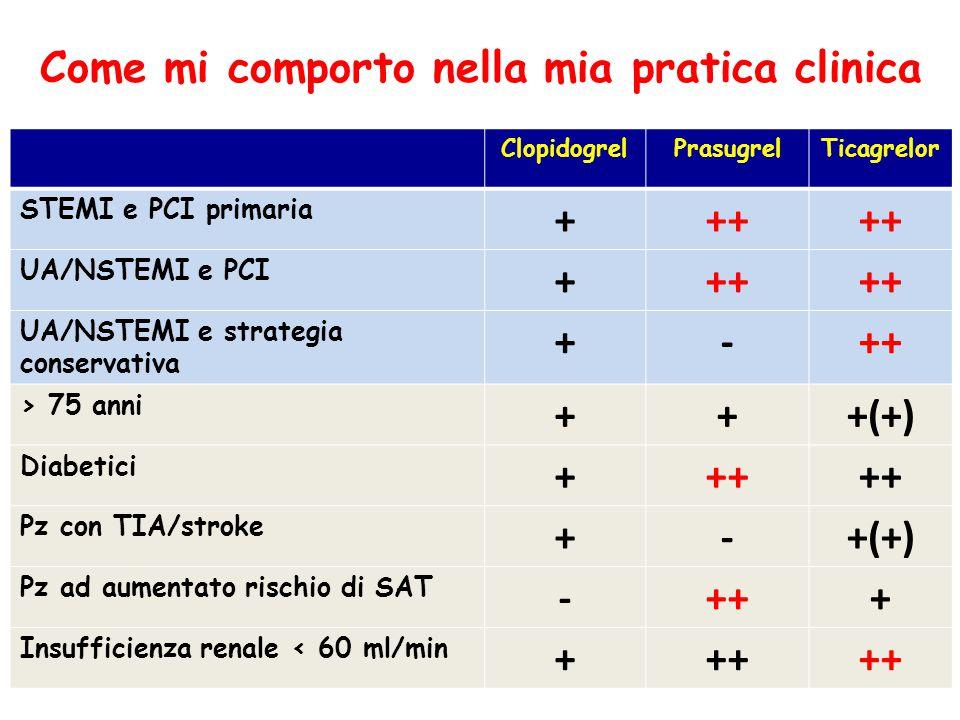 ClopidogrelPrasugrelTicagrelor STEMI e PCI primaria +++ UA/NSTEMI e PCI +++ UA/NSTEMI e strategia conservativa +-++ > 75 anni +++(+) Diabetici +++ Pz