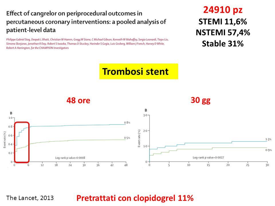 The Lancet, 2013 24910 pz STEMI 11,6% NSTEMI 57,4% Stable 31% Pretrattati con clopidogrel 11%