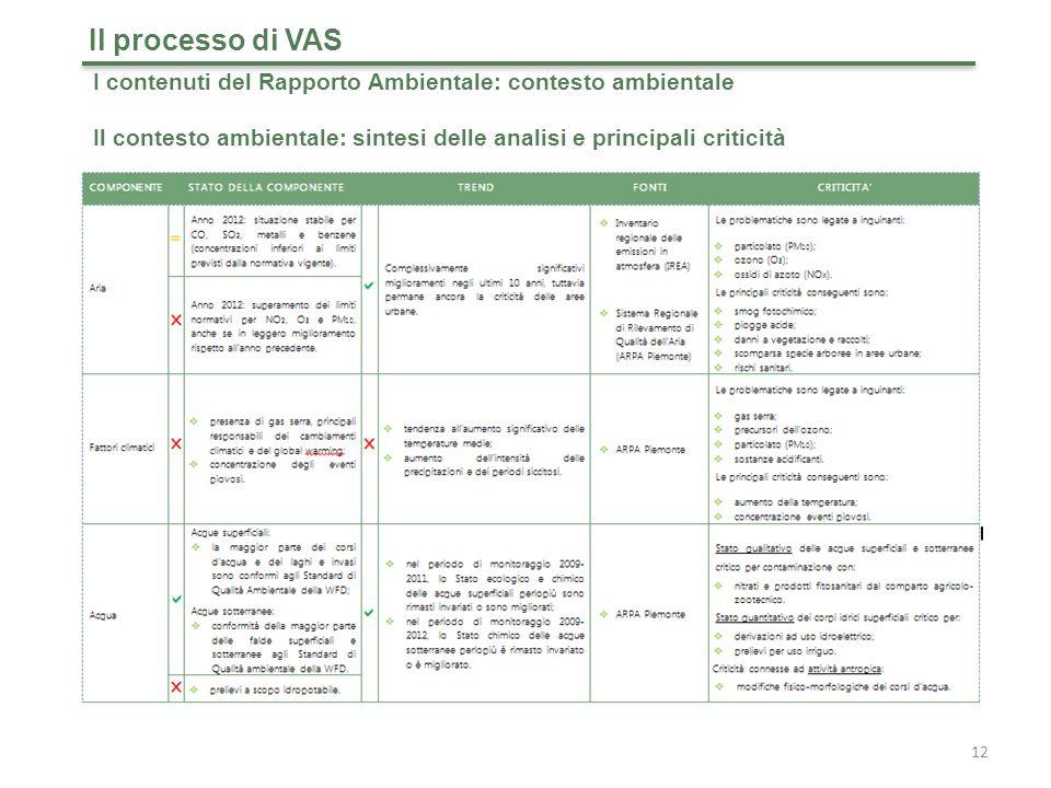 12 Il processo di VAS I contenuti del Rapporto Ambientale: contesto ambientale Il contesto ambientale: sintesi delle analisi e principali criticità