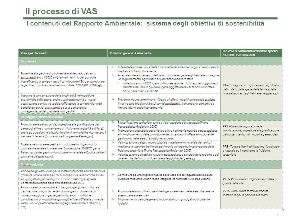 21 Il processo di VAS I contenuti del Rapporto Ambientale: sistema degli obiettivi di sostenibilità