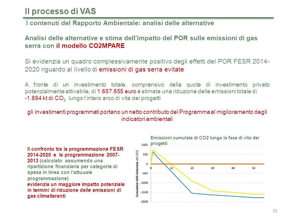 35 Analisi delle alternative e stima dell impatto del POR sulle emissioni di gas serra con il modello CO2MPARE Il processo di VAS Si evidenzia un quadro complessivamente positivo degli effetti del POR FESR 2014- 2020 riguardo al livello di emissioni di gas serra evitate A fronte di un investimento totale, comprensivo della quota di investimento privato potenzialmente attivabile, di 1.657.655 euro è stimata una riduzione delle emissioni totale di -1.894 kt di CO 2 lungo l'intero arco di vita dei progetti gli investimenti programmati portano un netto contributo del Programma al miglioramento degli indicatori ambientali Il confronto tra la programmazione FESR 2014-2020 e la programmazione 2007- 2013 (calcolato assumendo una ripartizione finanziaria per categorie di spesa in linea con l'attuuale programmazione) evidenzia un maggiore impatto potenziale in termini di riduzione delle emissioni di gas climalteranti Emissioni cumulate di CO2 lungo la fase di vita dei progetti I contenuti del Rapporto Ambientale: analisi delle alternative