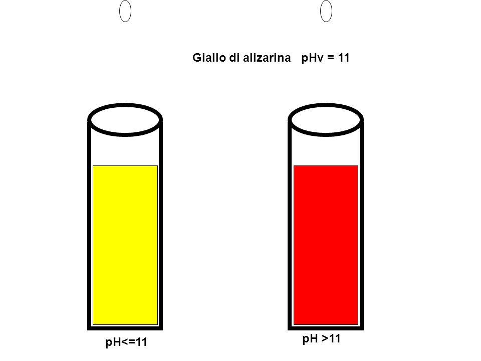 Giallo di alizarina pHv = 11 pH<=11 pH >11