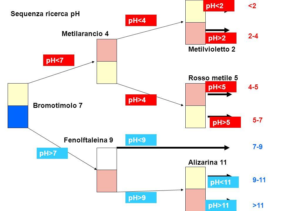 Bromotimolo 7 Metilarancio 4 Fenolftaleina 9 Metilvioletto 2 Rosso metile 5 Alizarina 11 pH<7 pH>7 pH<4 pH>4 pH<2 pH>2 pH<5 pH>5 pH<9 pH>9 pH<11 pH>11