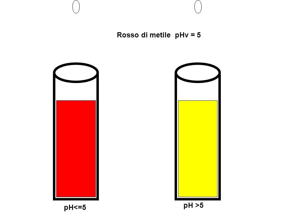 Rosso di metile pHv = 5 pH<=5 pH >5