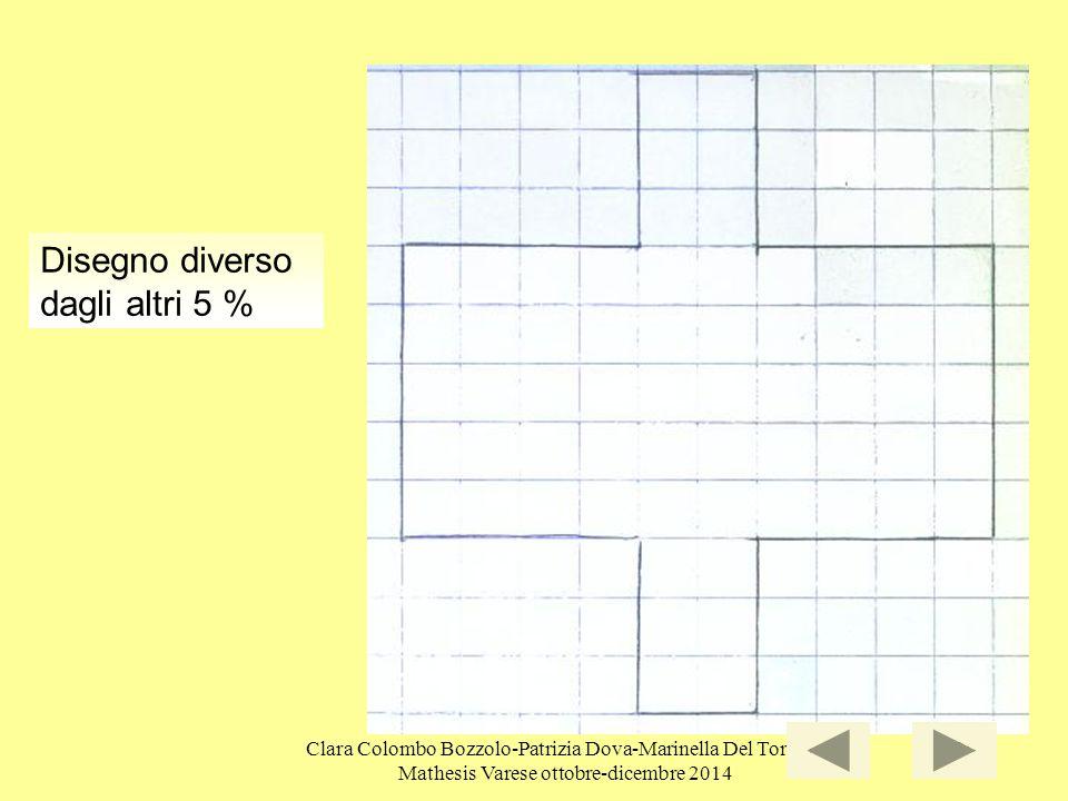 Clara Colombo Bozzolo-Patrizia Dova-Marinella Del Torchio Mathesis Varese ottobre-dicembre 2014 39 Disegno diverso dagli altri 5 %
