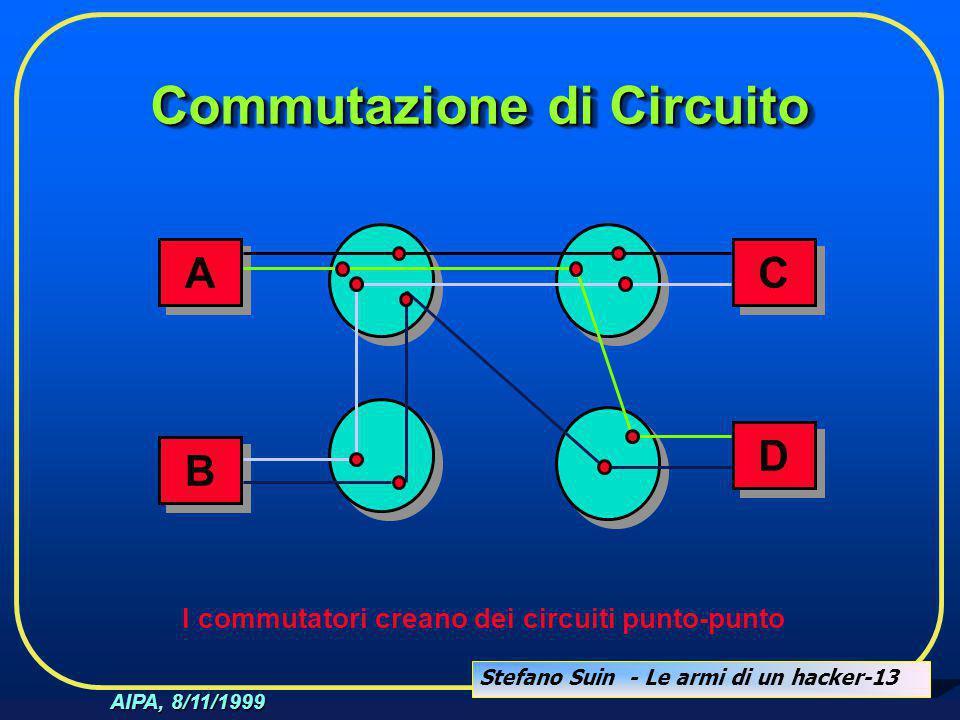 Stefano Suin - Le armi di un hacker-13 AIPA, 8/11/1999 Commutazione di Circuito A A D D B B C C I commutatori creano dei circuiti punto-punto