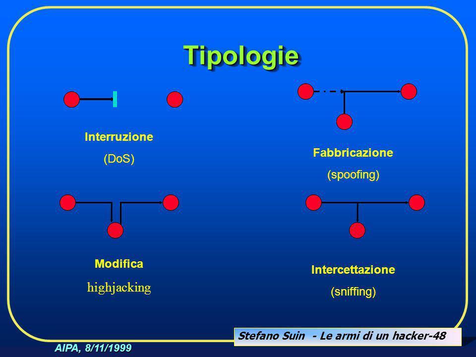 Stefano Suin - Le armi di un hacker-48 AIPA, 8/11/1999 TipologieTipologie Interruzione (DoS) Modifica highjacking Intercettazione (sniffing) Fabbricaz