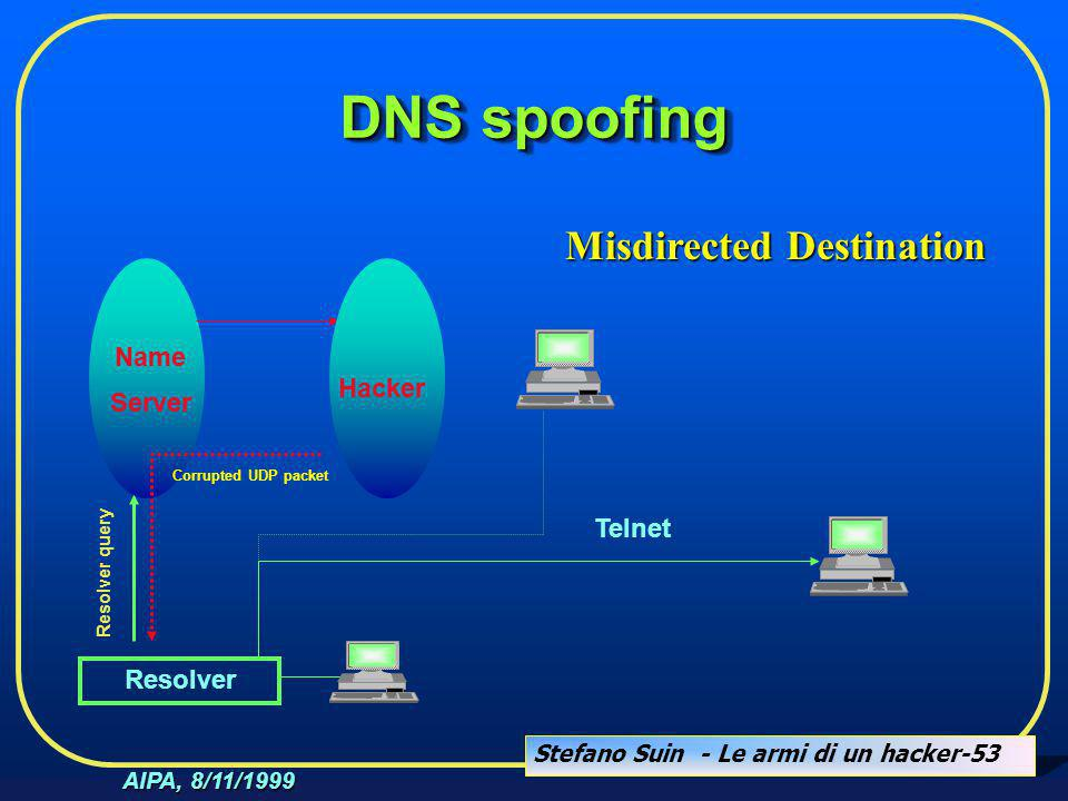 Stefano Suin - Le armi di un hacker-53 AIPA, 8/11/1999 DNS spoofing Resolver Resolver query Name Server Hacker Corrupted UDP packet Telnet Misdirected Destination