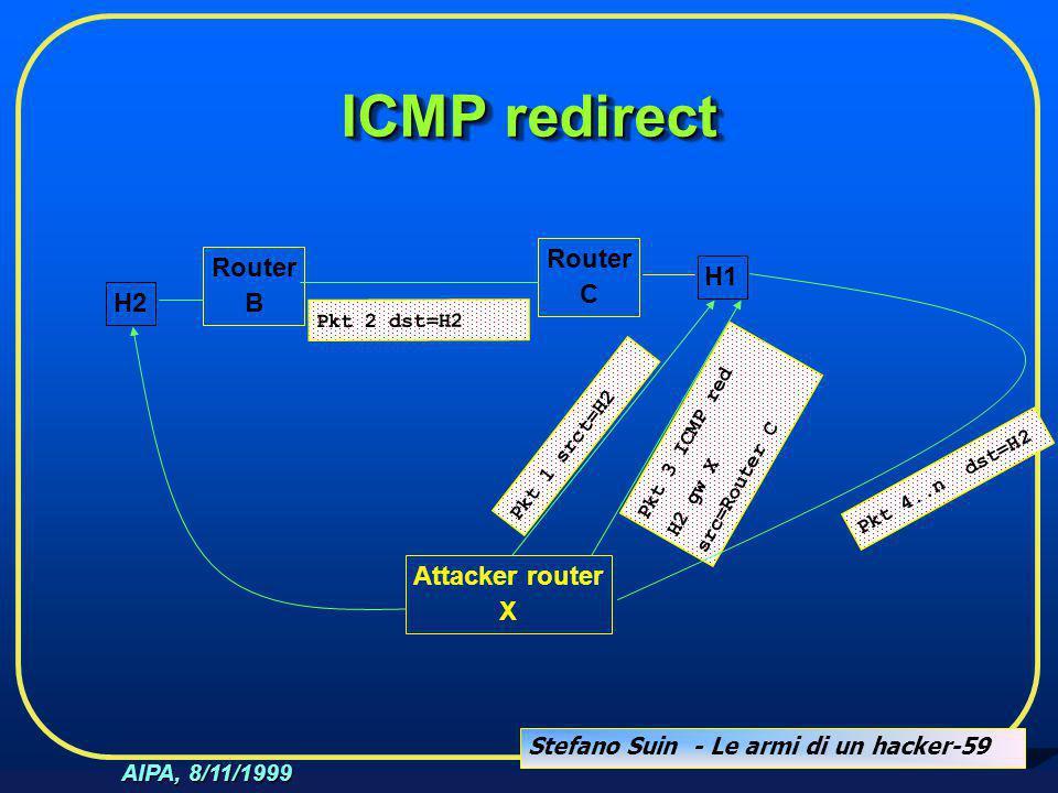 Stefano Suin - Le armi di un hacker-59 AIPA, 8/11/1999 Router C Pkt 2 dst=H2 H1 Attacker router X Router B H2 Pkt 3 ICMP red H2 gw X src=Router C Pkt