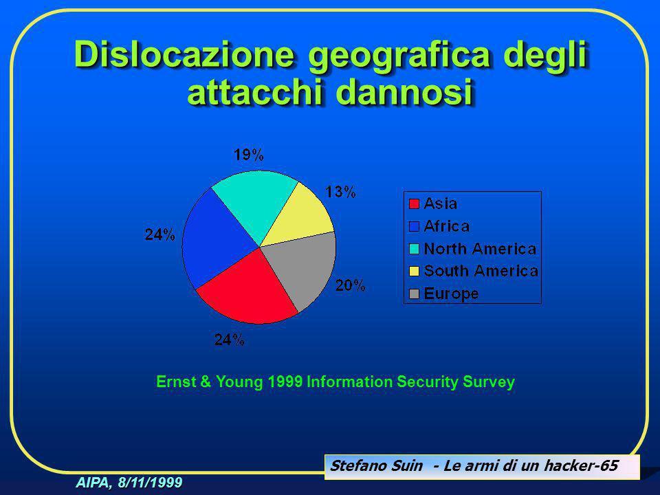 Stefano Suin - Le armi di un hacker-65 AIPA, 8/11/1999 Dislocazione geografica degli attacchi dannosi Ernst & Young 1999 Information Security Survey