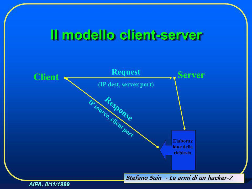 Stefano Suin - Le armi di un hacker-7 AIPA, 8/11/1999 Il modello client-server Client Server Request (IP dest, server port) Elaboraz ione della richiesta Response IP source, client port