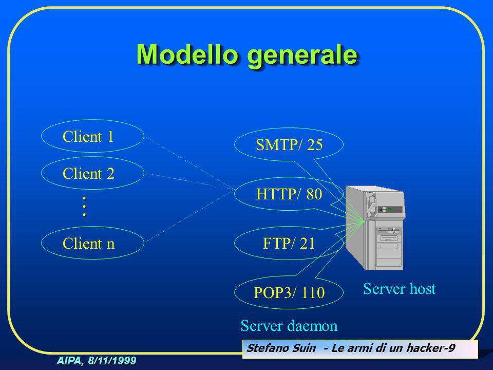 Stefano Suin - Le armi di un hacker-9 AIPA, 8/11/1999 Modello generale Server host SMTP/ 25 HTTP/ 80 FTP/ 21 POP3/ 110 Server daemon Client 1Client 2C
