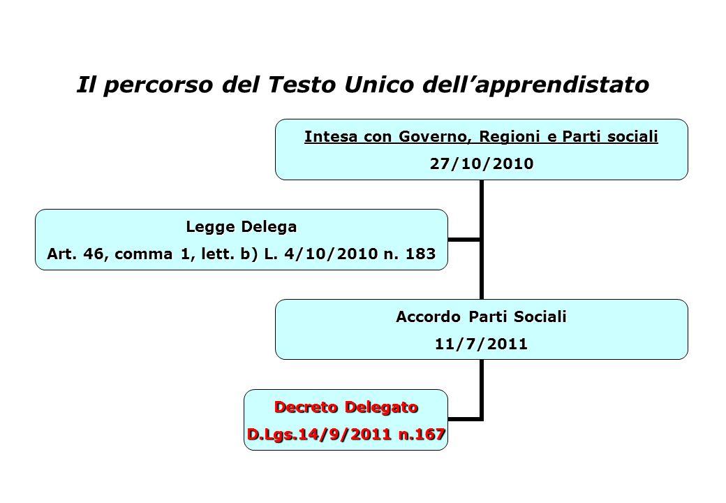 Il percorso del Testo Unico dell'apprendistato Intesa con Governo, Regioni e Parti sociali 27/10/2010 Accordo Parti Sociali 11/7/2011 Decreto Delegato