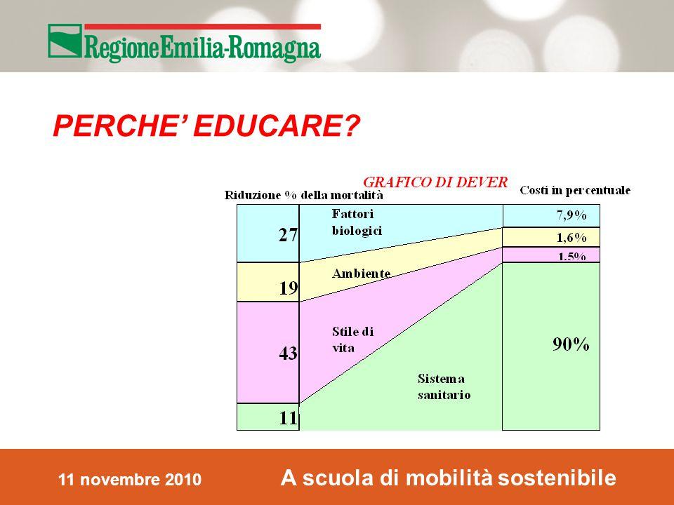 11 novembre 2010 A scuola di mobilità sostenibile PERCHE' EDUCARE
