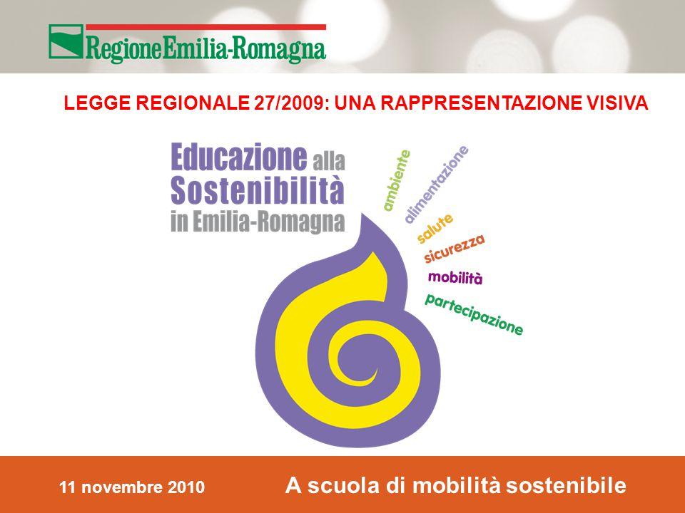 11 novembre 2010 A scuola di mobilità sostenibile LEGGE REGIONALE 27/2009: UNA RAPPRESENTAZIONE VISIVA