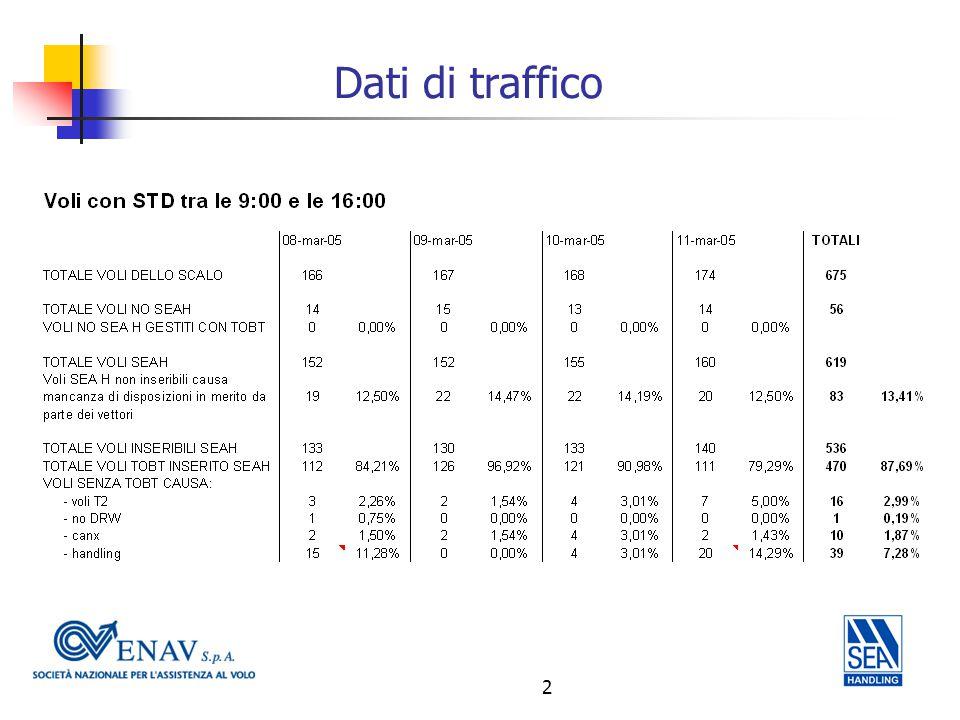 3 Analisi dei dati (1/3) Voli con ETD aggiornato successivamente a TOBT –20'