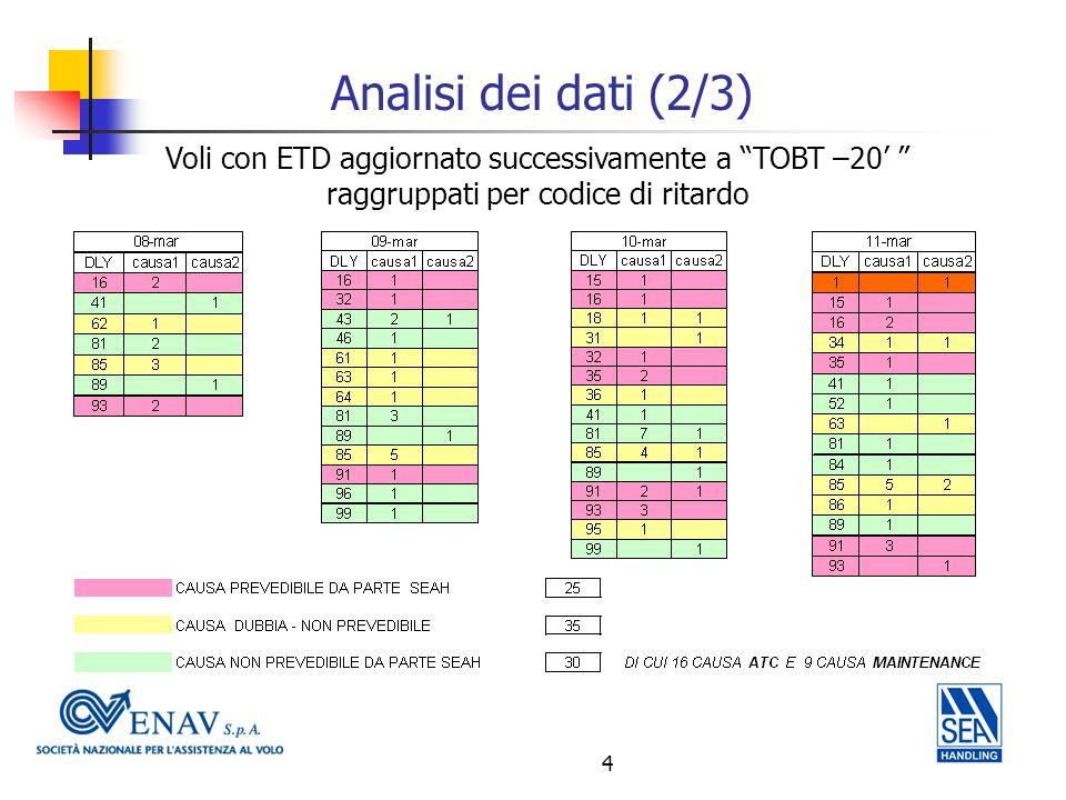 4 Analisi dei dati (2/3) Voli con ETD aggiornato successivamente a TOBT –20' raggruppati per codice di ritardo