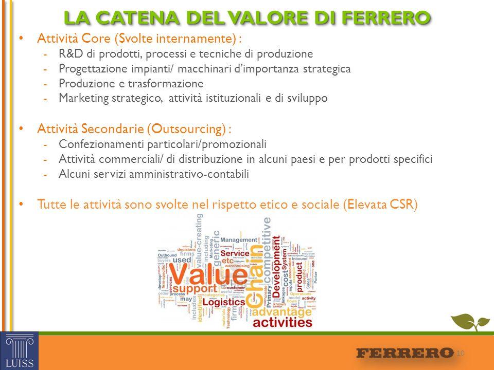 Attività Core (Svolte internamente) : -R&D di prodotti, processi e tecniche di produzione -Progettazione impianti/ macchinari d'importanza strategica