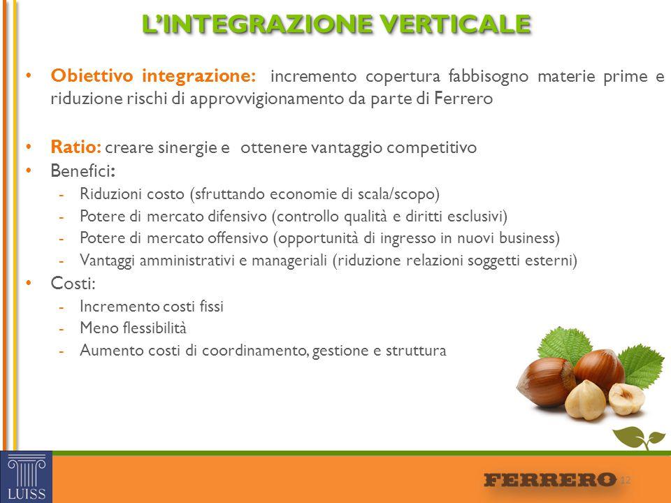 Obiettivo integrazione: incremento copertura fabbisogno materie prime e riduzione rischi di approvvigionamento da parte di Ferrero Ratio: creare siner