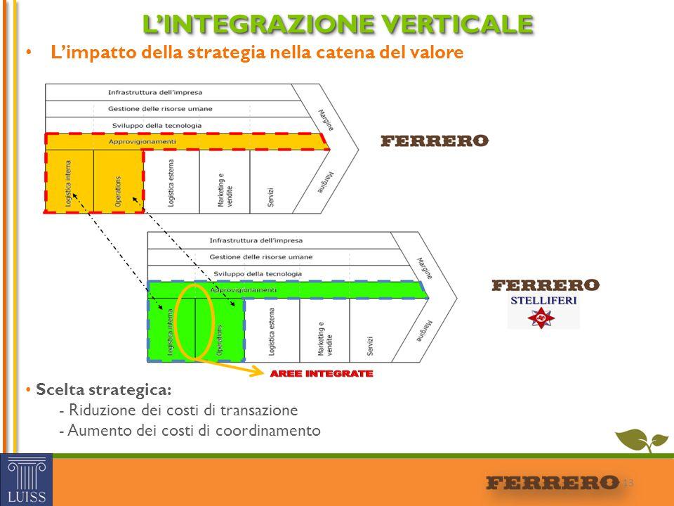 13 L'INTEGRAZIONE VERTICALE L'impatto della strategia nella catena del valore Scelta strategica: - Riduzione dei costi di transazione - Aumento dei co