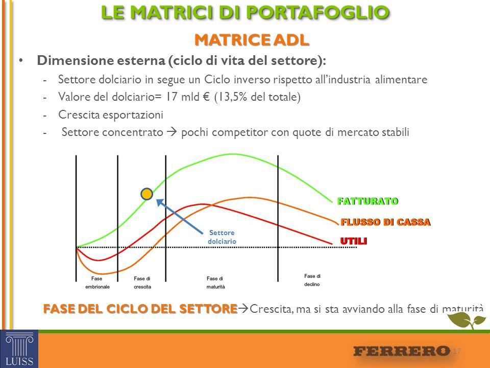 MATRICE ADL Dimensione esterna (ciclo di vita del settore): -Settore dolciario in segue un Ciclo inverso rispetto all'industria alimentare -Valore del