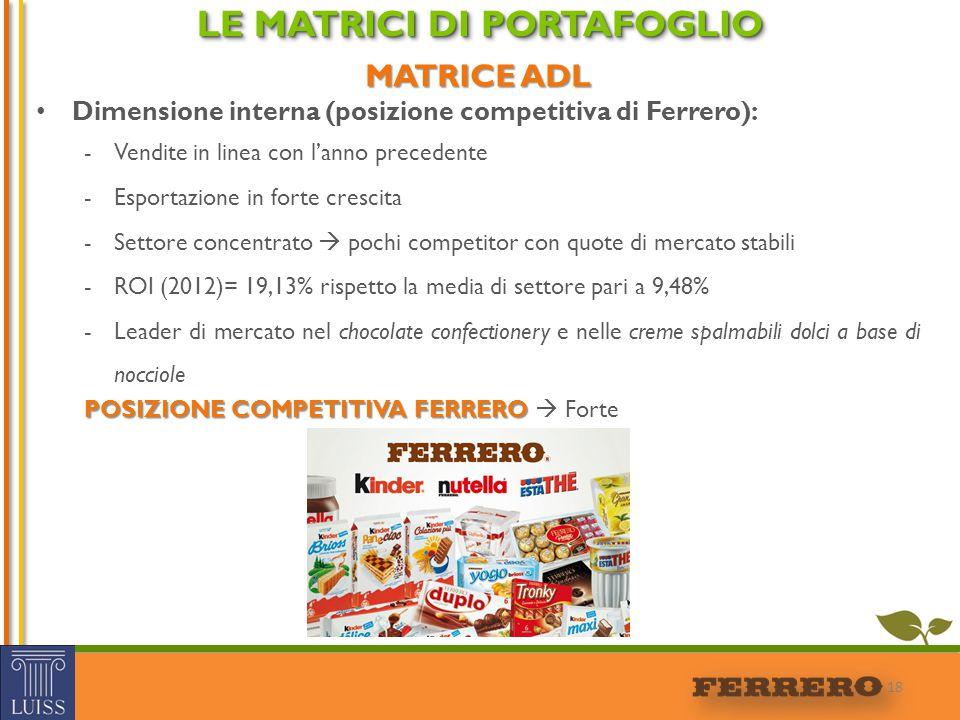 MATRICE ADL Dimensione interna (posizione competitiva di Ferrero): -Vendite in linea con l'anno precedente -Esportazione in forte crescita -Settore co