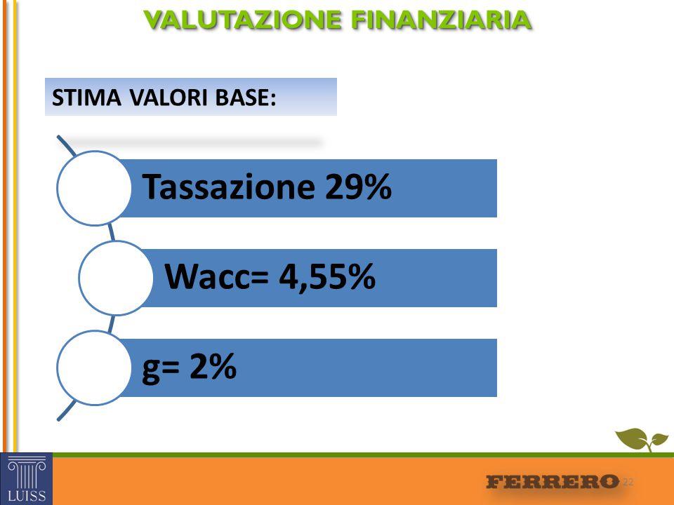 22 VALUTAZIONE FINANZIARIA Tassazione 29% Wacc= 4,55% g= 2% STIMA VALORI BASE: