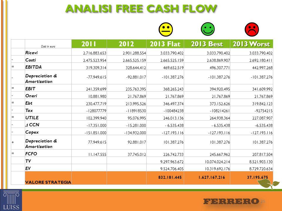 25 ANALISI FREE CASH FLOW Dati in euro 201120122013 Flat 2013 Best 2013 Worst Ricavi 2.716.883.653 2.901.288.554 3.033.790.402 - Costi 2.475.523.954 2
