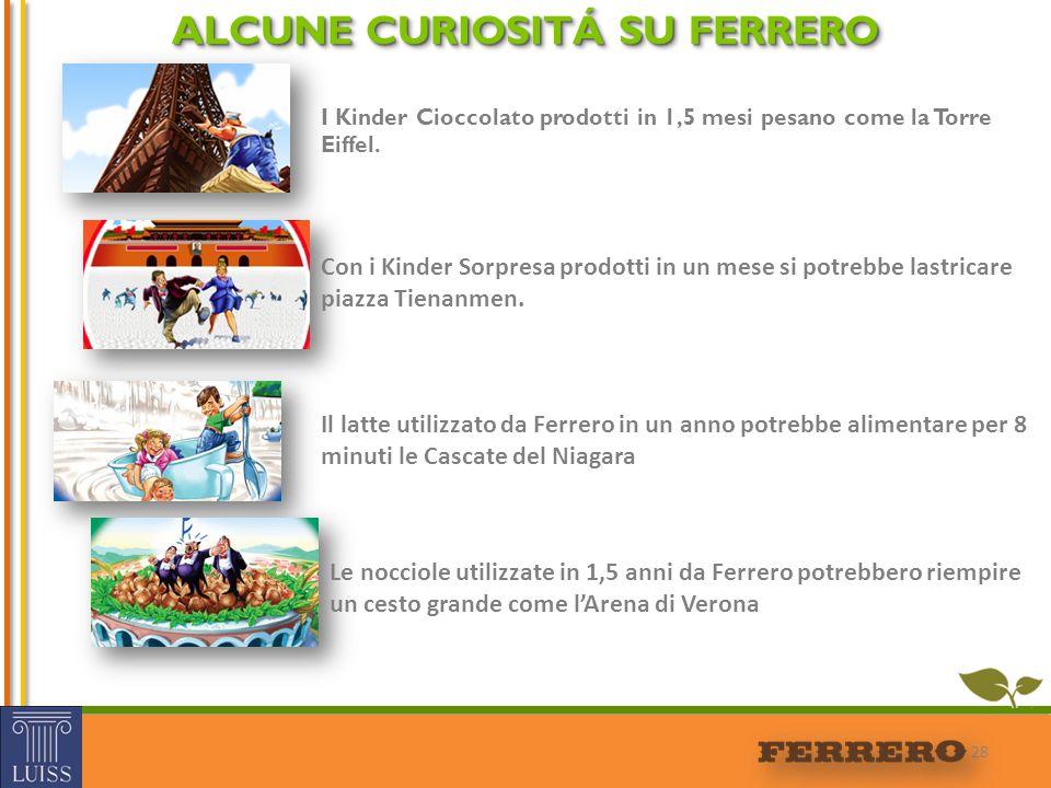 28 ALCUNE CURIOSITÁ SU FERRERO I Kinder Cioccolato prodotti in 1,5 mesi pesano come la Torre Eiffel. Con i Kinder Sorpresa prodotti in un mese si potr