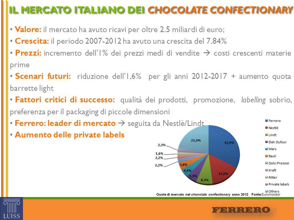 24 VALUTAZIONE FINANZIARIA Valutazione andamento dei costi di Ferrero, sulla base dei dati storici ricavati dai bilanci d'esercizio dell'azienda 201420132012 2011 2010 2009 (A)Valore produzione € 3.172.360.782€ 3.033.798.613€ 2.901.288.5546%€ 2.716.883.6538%€ 2.495.599.2053%€ 2.426.652.724 (B) Costi produzione € 2.628.101.907€ 2.646.747.391€ 2.665.525.1597%€ 2.475.523.9547%€ 2.295.279.4533%€ 2.231.281.679 Costi materie prime € 1.290.598.532€ 1.360.160.668€ 1.433.472.14310%€ 1.291.217.1609%€ 1.178.642.8991%€ 1.161.965.078 Valore – costi (A-B) € 544.258.875€ 387.051.222€ 235.763.395-2%€ 241.359.69917%€ 200.319.7522%€ 195.371.045 Valore generato dall'impresa senza strategia: EBITDA654.931.434488.438.498 Depreciation & Amortization110.672.558101.387.276 EBT544.258.875387.051.222 Earnings241.811.123171.964.657 CCN336.969.398322.251.270 Δ CCN 14.718.12814.075.270 Capex119.898.088127.193.116 Depreciation & Amortization110.672.558101.387.276 FCFO217.867.466132.083.547 TV € 8.560.441.412,98 EV (Senza strategia) € 8.692.524.959,727