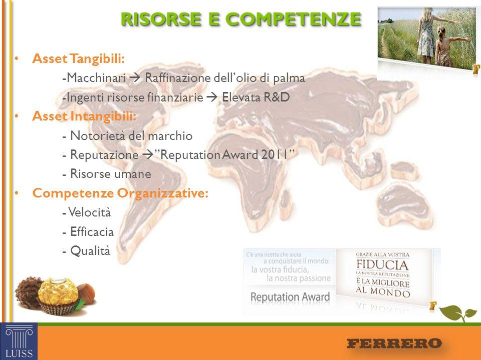 RISORSE E COMPETENZE Asset Tangibili: -Macchinari  Raffinazione dell'olio di palma -Ingenti risorse finanziarie  Elevata R&D Asset Intangibili: - No