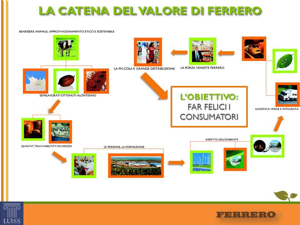 LA CATENA DEL VALORE DI FERRERO 9 L'OBIETTIVO: FAR FELICI I CONSUMATORI