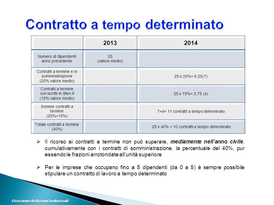 20132014 Numero di dipendenti anno precedente 25 (valore medio) Contratti a termine e in somministrazione (25% valore medio) 25 x 25%= 6,25(7) Contratti a termine con iscritti in Blen.it (15% valore medio) 25 x 15%= 3,75 (4) Somma contratti a termine (25%+15%) 7+4= 11 contratti a tempo determinato Totale contratti a termine (40%) 25 x 40% = 10 contratti a tempo determinato  Il ricorso ai contratti a termine non può superare, mediamente nell'anno civile, cumulativamente con i contratti di somministrazione, la percentuale del 40%, pur essendo le frazioni arrotondate all'unità superiore  Per le imprese che occupano fino a 5 dipendenti (da 0 a 5) è sempre possibile stipulare un contratto di lavoro a tempo determinato Direzione Relazioni Industriali