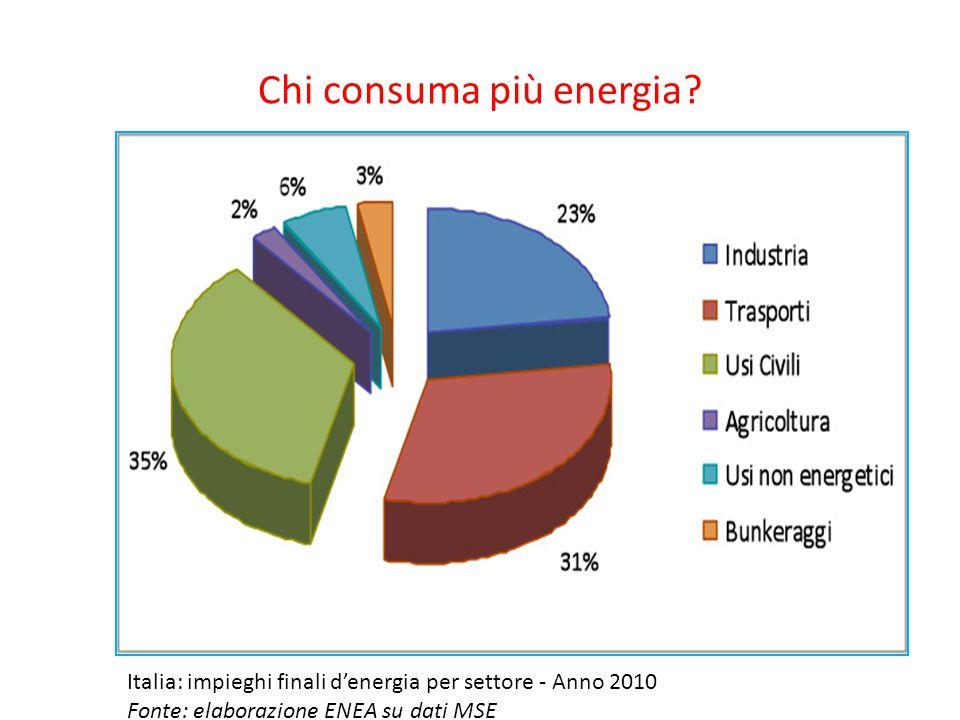Chi consuma più energia? Italia: impieghi finali d'energia per settore - Anno 2010 Fonte: elaborazione ENEA su dati MSE
