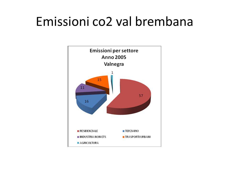 Emissioni co2 val brembana