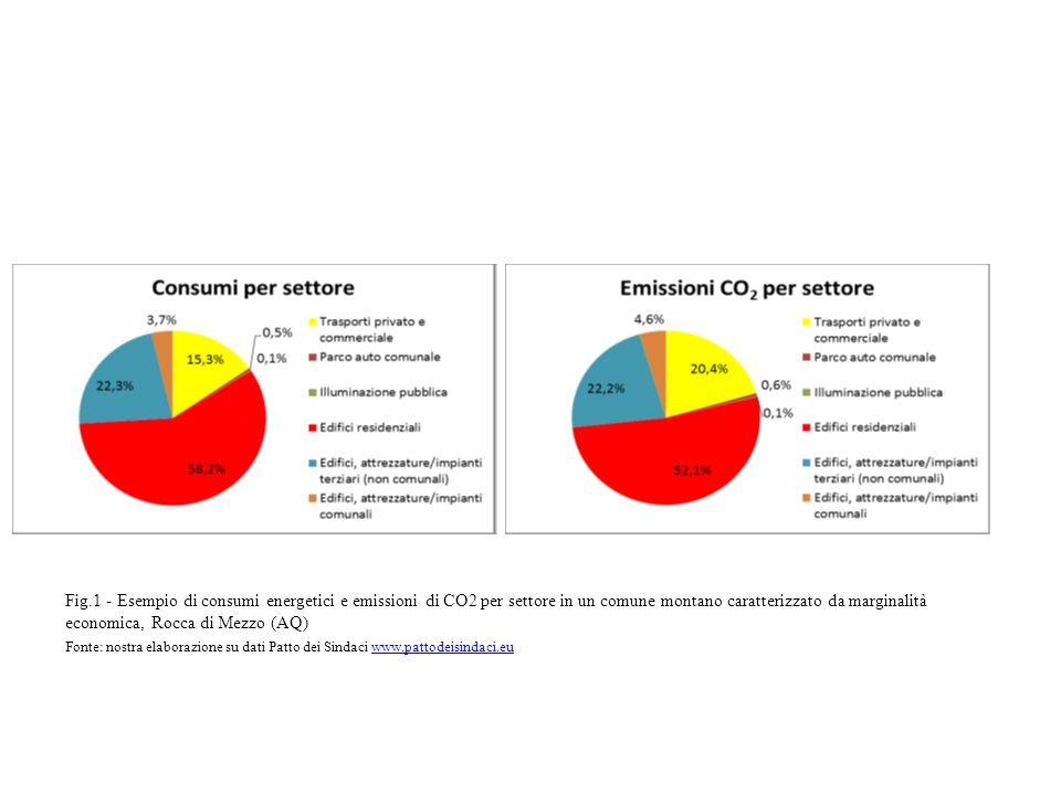 Fig.1 - Esempio di consumi energetici e emissioni di CO2 per settore in un comune montano caratterizzato da marginalità economica, Rocca di Mezzo (AQ)