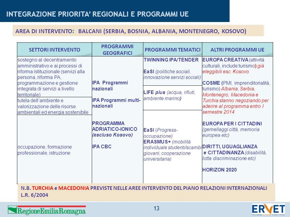 INTEGRAZIONE PRIORITA' REGIONALI E PROGRAMMI UE 13 SETTORI INTERVENTO PROGRAMMI GEOGRAFICI PROGRAMMI TEMATICIALTRI PROGRAMMI UE sostegno al decentrame